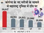 24 घंटे में 56,647 कोरोना पॉजिटिव मिले; अब यहां उत्तर प्रदेश और बंगाल से आने वालों के लिए निगेटिव रिपोर्ट दिखाना जरूरी|महाराष्ट्र,Maharashtra - Dainik Bhaskar