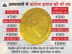कलेक्टर ने तय की इलाज की दरें; अब पीपीई किट, जांच, सीटी स्कैन और डॉक्टर विजिटिंग फीस के ज्यादा रुपए नहीं वसूल सकेंगे|इंदौर,Indore - Dainik Bhaskar