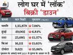 मार्च की तुलना में 10% घटी कारों की बिक्री, मारुति 47% मार्केट शेयर के साथ नंबर-1 रही; MG को 53% का नुकसान|टेक & ऑटो,Tech & Auto - Dainik Bhaskar