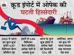 2 दशक के निचले स्तर पर पहुंची भारत के क्रूड आयात में ओपेक की भागीदारी, 2021 में 3.97 मिलियन बैरल प्रतिदिन तेल का इंपोर्ट|बिजनेस,Business - Money Bhaskar