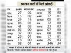18 दिन में 346 मौत; इनमें कोविड प्रोटोकॉल से 34 का अंतिम संस्कार, कोरोना से 20 ही मौत बताई|झुंझुनूं,Jhunjhunu - Dainik Bhaskar