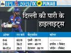 पंजाब के बल्लेबाजों का फ्लॉप-शो पड़ा भारी, कैपिटल्स के बॉलर्स ने बड़ा स्कोर नहीं बनाने दिया; धवन-शॉ की फॉर्म ने जीत की नींव रखी|IPL 2021,IPL 2021 - Dainik Bhaskar