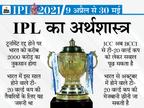टूर्नामेंट कैंसल होने पर BCCI को 2000 करोड़ का नुकसान संभव, इस साल टी-20 वर्ल्ड कप से करोड़ों की कमाई भी अटकी|IPL 2021,IPL 2021 - Dainik Bhaskar