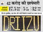 रायपुर और राजनांदगांव से 42 करोड़ के सोने-चांदी के बिस्किट और रॉड बरामद, विदेशों से हो रही थी स्मगलिंग|रायपुर,Raipur - Dainik Bhaskar