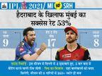 IPL में अब तक 7 खिलाड़ी कोरोना पॉजिटिव; हैदराबाद के लिए करो या मरो; मुंबई जीती तो टॉप-3 में होगी|IPL 2021,IPL 2021 - Dainik Bhaskar
