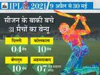 4 शहरों में 31 मैच बाकी, जानिए यहां कोरोना का हाल; बेंगलुरु और कोलकाता में हर रोज 10 हजार से ज्यादा संक्रमित मिल रहे|IPL 2021,IPL 2021 - Dainik Bhaskar
