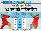 पंजाब के कप्तान बोले- सर्जरी के बाद जल्द वापसी करेंगे राहुल; मिडिल ओवर में खराब बल्लेबाजी की वजह से हारे IPL 2021,IPL 2021 - Dainik Bhaskar