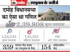 20 मंत्री, 50 विधायक जुटे थे दमोह में, फिर भी भाजपा के हाथ से जीत फिसली|भोपाल,Bhopal - Dainik Bhaskar