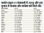 मार्बल बहुल 13 पंचायताें में कांग्रेस का वाेट बैंक बढ़ा; 2018 के विस चुनाव में भाजपा 6 हजार 642 वाेट से जीती थी, अब कांग्रेस काे 1748 वाेट की लीड|राजसमंद,Rajsamand - Dainik Bhaskar