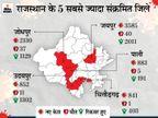 नहीं थम रहा संक्रमण दर का बढ़ना, 24 घंटे में 17,296 नए संक्रमित मिले, 154 की मौत, जयपुर में ऑक्सीजन नहीं मिलने से निजी अस्पताल में हड़कंप|राजस्थान,Rajasthan - Dainik Bhaskar