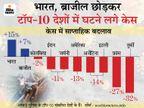 एक हफ्ते में 15% केस और 41% मौतें बढ़ीं; पहली बार एक दिन में रिकॉर्ड 3.18 लाख लोग ठीक हुए, लगातार तीसरे दिन नए मामलों में कमी देश,National - Dainik Bhaskar