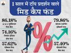 1 साल में 86% का रिटर्न, 5 फंड हाउस में ICICI प्रूडेंशियल मिड कैप फायदा देने में टॉप पर|बिजनेस,Business - Money Bhaskar