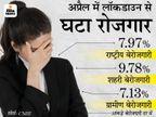लॉकडाउन के कारण अप्रैल में 75 लाख लोगों की नौकरी गई, 4 महीने के उच्च स्तर 7.97% पर पहुंची बेरोजगारी दर|बिजनेस,Business - Dainik Bhaskar