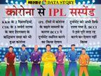 IPL सस्पेंड होने से इसकी ब्रांड वैल्यू को हो सकता है नुकसान, 2020 में भी 3.6% गिरी थी IPL की साख|एक्सप्लेनर,Explainer - Money Bhaskar