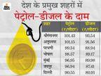 एमपी-राजस्थान में 101 रुपए हुआ पेट्रोल, इस साल तेल के दाम 27 बार बढ़े, केवल 4 बार घटे|बिजनेस,Business - Dainik Bhaskar