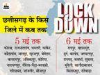 सरकार आज करेगी समीक्षा, हालात को देखते हुए कुछ छूट की संभावना; 15 मई तक लॉकडाउन को बढ़ाने के आसार|रायपुर,Raipur - Dainik Bhaskar