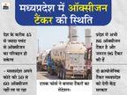 प्रदेश में 86 ऑक्सीजन टैंकर और जरुरत 96 की, अब थाईलैंड से मंगवाए 8 क्रायोजेनिक टैंकर|मध्य प्रदेश,Madhya Pradesh - Dainik Bhaskar