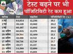 एक दिन में रिकार्ड 64,054 टेस्ट; पॉजिटिविटी रेट 15 दिन बाद 20% से नीचे आया, सिर्फ मौतों का आंकड़ा नहीं हो रहा कम|मध्य प्रदेश,Madhya Pradesh - Dainik Bhaskar