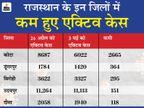 कोटा, उदयपुर सहित 5 जिलों में कम होने लगे एक्टिव केस; जयपुर में सबसे ज्यादा 2011 मरीजों ने कोरोना को मात दी|राजस्थान,Rajasthan - Dainik Bhaskar