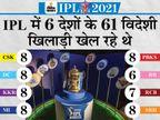 विदेशी खिलाड़ियों को उनके घर पहुंचाना BCCI की सबसे बड़ी चुनौती; UAE, ऑस्ट्रेलिया जैसे देशों ने भारत से आने वाली फ्लाइट्स पर रोक लगाई|IPL 2021,IPL 2021 - Dainik Bhaskar