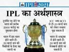 टूर्नामेंट कैंसिल होने पर BCCI को 2000 करोड़ का नुकसान; इस साल टी-20 वर्ल्ड कप से करोड़ों की कमाई भी अटकी|IPL 2021,IPL 2021 - Dainik Bhaskar