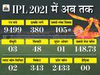 अब तक हुए 29 मैच में दिल्ली, चेन्नई और बेंगलुरु टॉप-3 में; कोहली की टीम पहली बार अपने शुरुआती चारों मैच जीती IPL 2021,IPL 2021 - Dainik Bhaskar