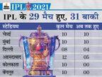 कोरोना की वजह से एक ही शहर में मैच करा सकता है BCCI, जल्द घोषणा की उम्मीद|IPL 2021,IPL 2021 - Dainik Bhaskar