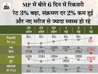 सख्ती का असर दिखना शुरू, भोपाल में संक्रमण दर 6% घटी; प्रदेश में 10 में 9 मरीज ठीक हो रहे|मध्य प्रदेश,Madhya Pradesh - Dainik Bhaskar