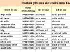 कोरोना कर्फ्यू में होम डिलेवरी के लिए प्रशासन ने जारी किए दुकानदारों के नंबर, जानिए आपके क्षेत्र में कौन करेगा होम डिलेवरी|सागर,Sagar - Dainik Bhaskar