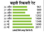 दूसरी लहर में सबसे बड़ी गिरावट; 24 घंटे में 871 केस कम हुए, सात दिन में 9841 रिकवर भी हुए|जयपुर,Jaipur - Dainik Bhaskar