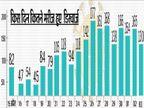 18 दिनों में 2262 लोगों से कोरोना हारा, कोविड को मात देने वालों की रिकवरी रेट 67.68 प्रतिशत|धनबाद,Dhanbad - Dainik Bhaskar