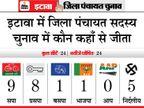 परिवार जिताने के लिए एक हुए शिवपाल-अखिलेश, मिलकर जीत ले गए 17 सीटें|यूपी पंचायत चुनाव,UP Panchayat Election - Dainik Bhaskar