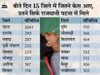 14794 नए मामले मिले, 105 मौत; डॉक्टर बोले- 80% संक्रमितों को हॉस्पिटल नहीं जाना पड़ रहा|बिहार,Bihar - Dainik Bhaskar