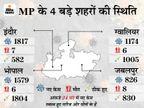 प्रदेश में 12,319 नए केस, 75 मौतें; संक्रमण तोड़ने के लिए जबलपुर और सिंगरौली में 17 मई तक समारोहों पर लगाया जा चुका है प्रतिबंध मध्य प्रदेश,Madhya Pradesh - Dainik Bhaskar