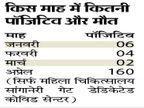 दूसरी लहर में अप्रैल में 160 संक्रमित में से 9 गर्भवतियों की मौत, पिछली बार आंकड़ा 6 था|जयपुर,Jaipur - Dainik Bhaskar