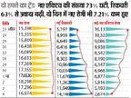 राजस्थान में 8 दिन में नए एक्टिव मरीज 320% घटे, ठीक होने वाले 190% बढ़े|जयपुर,Jaipur - Dainik Bhaskar
