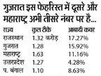 टीके में हम नंबर-1; राजस्थान 17.27% आबादी को वैक्सीन लगाने वाला देश का पहला राज्य|जयपुर,Jaipur - Dainik Bhaskar