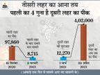 संक्रमण की थर्ड वेव जरूर आएगी; पर इसके समय और खतरे का अभी अंदाजा नहीं|देश,National - Dainik Bhaskar