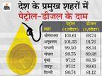 राजस्थान में 102 रुपए के करीब पहुंचा पेट्रोल, आने वाले दिनों में 105 रुपए तक पहुंच सकती है कीमत|बिजनेस,Business - Dainik Bhaskar