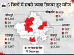 प्रदेश में लगातार तीसरे दिन कम हुई नए संक्रमितों की संख्या; दूसरी लहर में पहली बार पॉजिटिव से ज्यादा रिकवर हुए मरीज राजस्थान,Rajasthan - Dainik Bhaskar