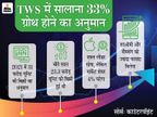 इस साल दुनियाभर में 31 करोड़ ट्रू वायरलेस स्टीरियो बिकने का अनुमान, मार्केट शेयर घटने के बाद भी एपल रहेगी नंबर-1 टेक & ऑटो,Tech & Auto - Dainik Bhaskar
