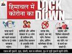 रात 12 बजे से 16 मई तक सख्त बंदिशें रहेंगी; जरूरी सेवाओं को छोड़कर सब कुछ बंद, धारा 144 लागू हिमाचल,Himachal - Dainik Bhaskar