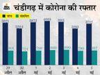 चंडीगढ़ में 2 लाख 22 हजार से ज्यादा लोगों ने ली वैक्सीन डोज लेकिन फिर भी रोज700 से 800संक्रमित मरीज रोज आ रहे|चंडीगढ़,Chandigarh - Dainik Bhaskar