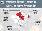 80% मरीज हो रहे रिकवर, डूंगरपुर में सबसे ज्यादा 88% और सवाईमाधोपुर में सबसे कम 39% जयपुर,Jaipur - Dainik Bhaskar