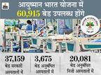 एक कार्ड पर पूरे परिवार को मिलेगा फायदा; प्राइवेट अस्पतालों को पैकेज के अतिरिक्त 40% राशि देगी सरकार मध्य प्रदेश,Madhya Pradesh - Dainik Bhaskar