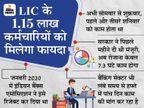 LIC कर्मचारियों को हफ्ते में दो दिन मिलेगी छुट्टी, बैंक यूनियन भी अब तेज करेंगी मांग|बिजनेस,Business - Money Bhaskar