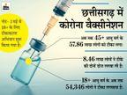 कोवीशील्ड के 3.5 लाख वैक्सीन का आर्डर भेजा; इस महीने मिलने का भरोसा, प्राथमिकता तय कर सभी वर्गों के एक साथ टीकाकरण का बन सकता है प्रस्ताव|रायपुर,Raipur - Dainik Bhaskar