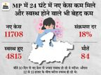 MP में 11,708 पॉजिटिव मिले, 84 मौतें भी; कोरोना से ठीक होने वाले घटे, 24 घंटे में महज 4,815 ही हो सके स्वस्थ|मध्य प्रदेश,Madhya Pradesh - Dainik Bhaskar