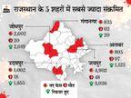 प्रदेश के 26 जिलों में 164 मौतें और 18231 नए पॉजिटिव, रूस से 1250 ऑक्सीजन कंसंट्रेटर मंगवाएगी गहलोत सरकार, चीन और दुबई से भी संपर्क|जयपुर,Jaipur - Dainik Bhaskar