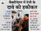 देश में 18 से 44 साल तक की उम्र वाले 45 करोड़ लोग, लेकिन 6 दिन में टीके लग पाए सिर्फ 11.81 लाख|देश,National - Dainik Bhaskar